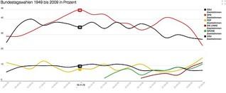 Bundestagswahlen 1949 bis 2009 in Prozent