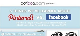 Pinterest im E-Commerce: Chance und Risiken eines Bildernetzwerks