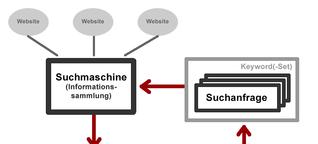 Nischenseite - Informations- und Marktlücke im Netz