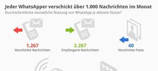 WhatsApp, Yo oder Swarm: App-Effekte und Content im Ein- oder Zwieklang?
