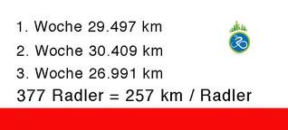4.069 Kilometer in drei Wochen