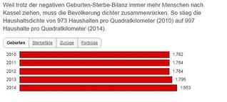 Kassel in Zahlen und Grafiken: Alte im Westen, junge im Osten