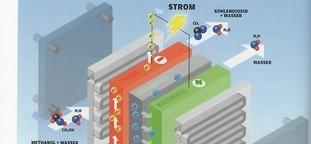 So funktioniert eine Brennstoffzelle