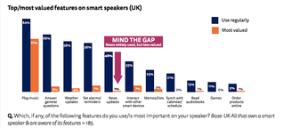 Will Smart Speakers Disrupt The Media?