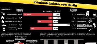 """Kriminalität: """"Die Statistiken stimmen"""", versichert Geisel"""
