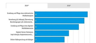 Content Marketing / Redaktion. eHealth & Pharma: Treiber, Profiteure und Gestalter